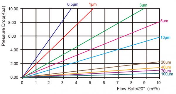 big flow rate cartridge flow rate pressure chart